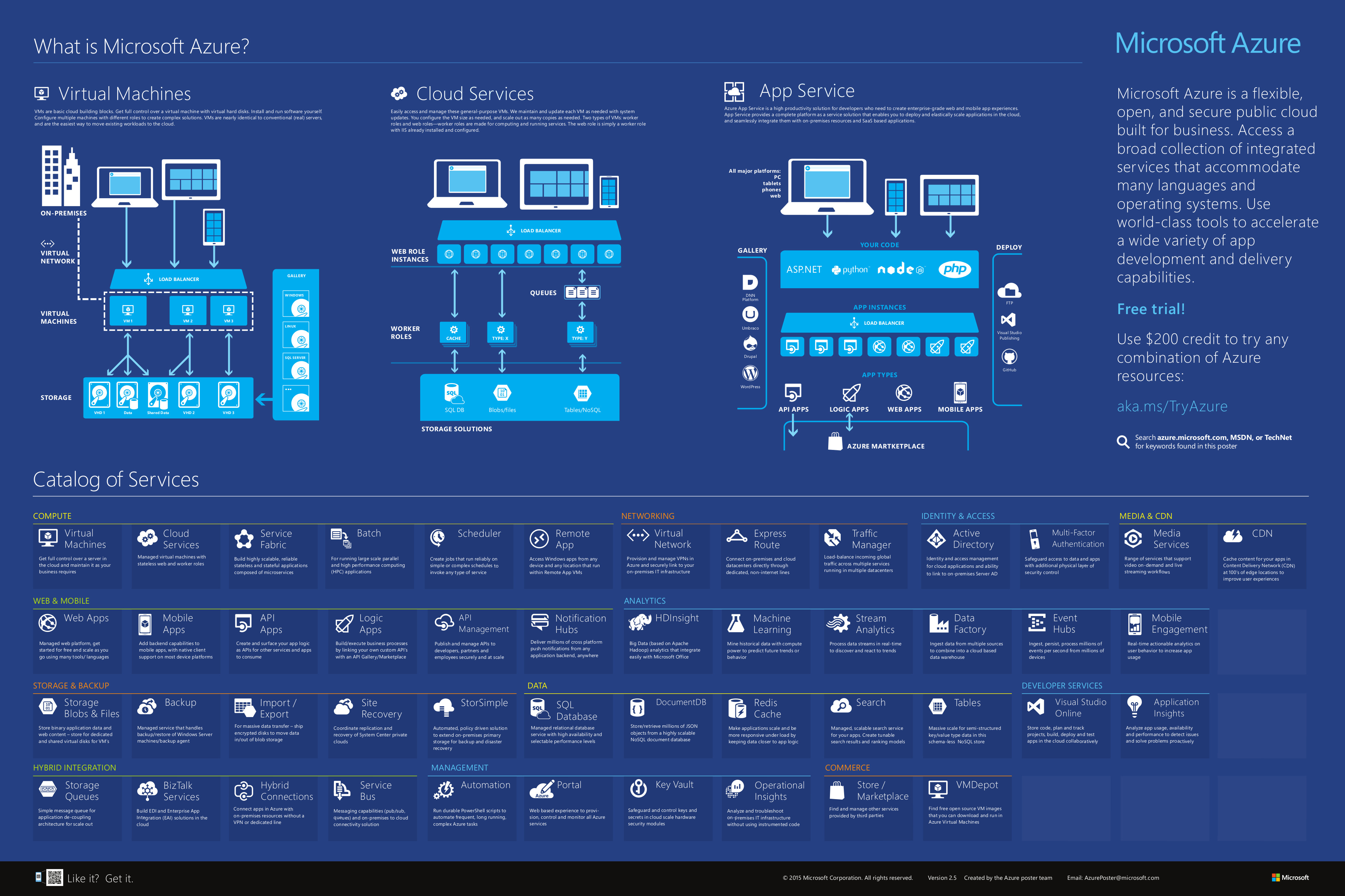 Microsoft-Azure-Infographic-2015-2.5