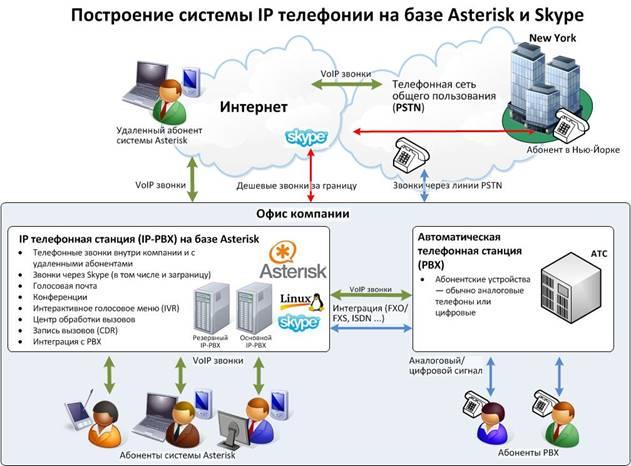 asterisk-skype