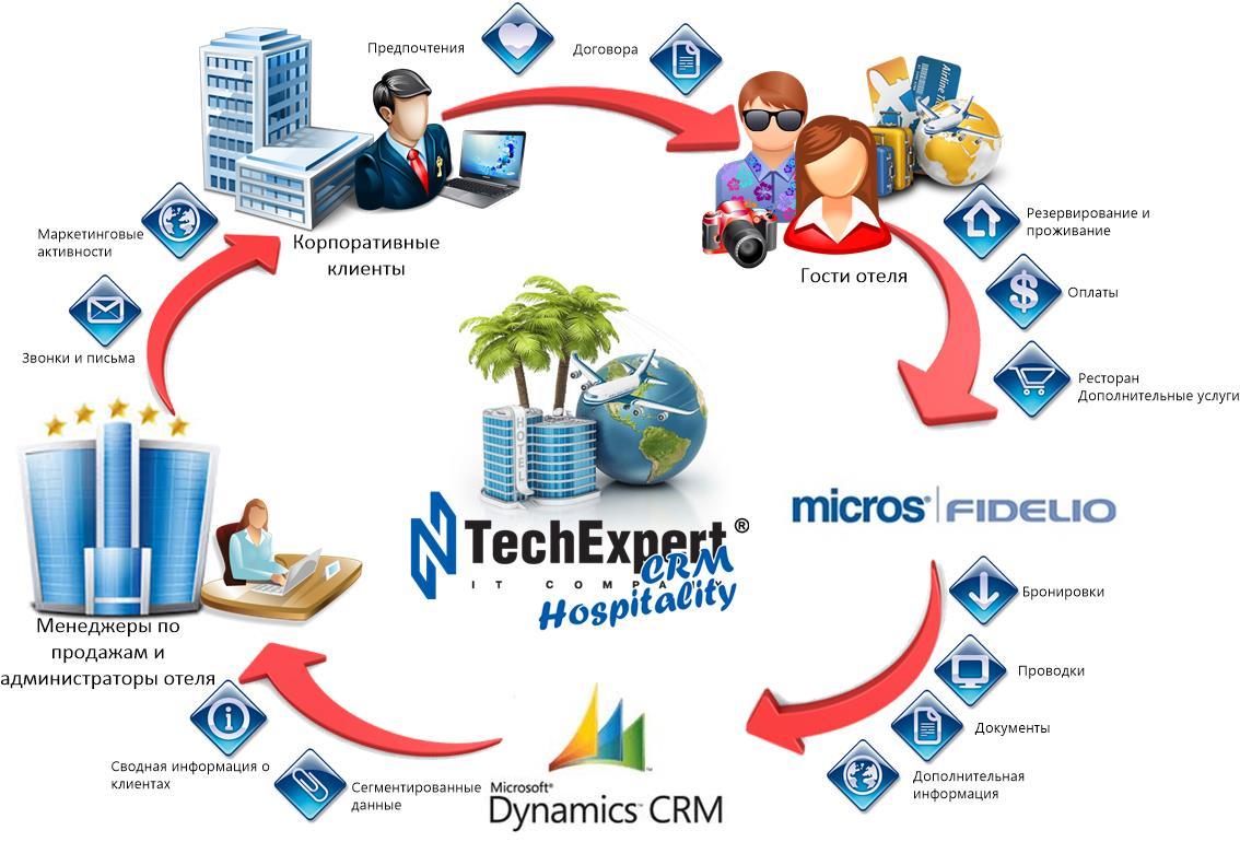 Схема решения «TechExpert. Hospitality»