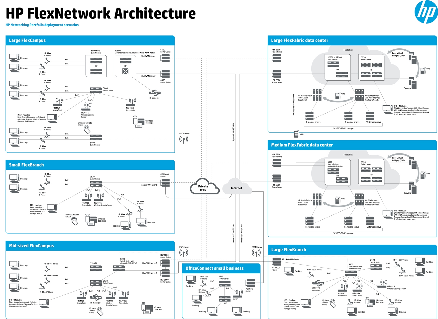 HP_FlexNetwork_Architecture_2014-1