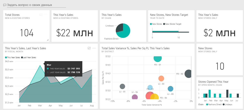 Система бизнес-аналитики. BI Charts