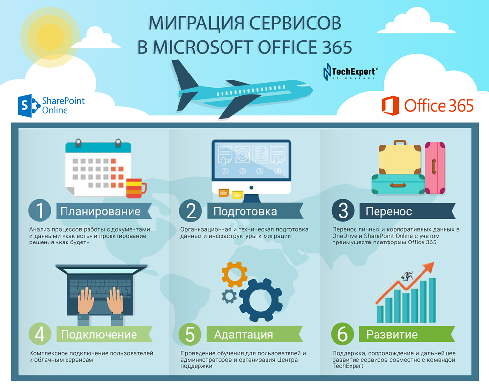 Office365_Migration