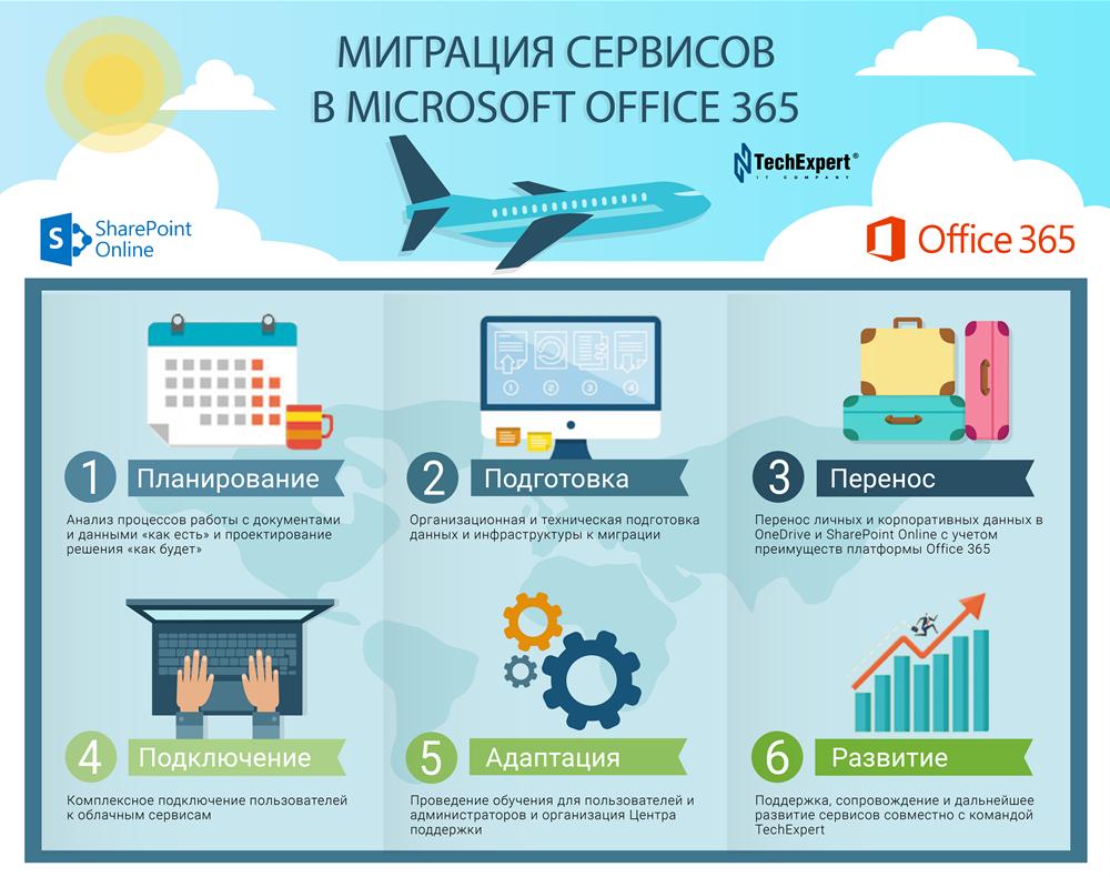 Microsoft365_Migration