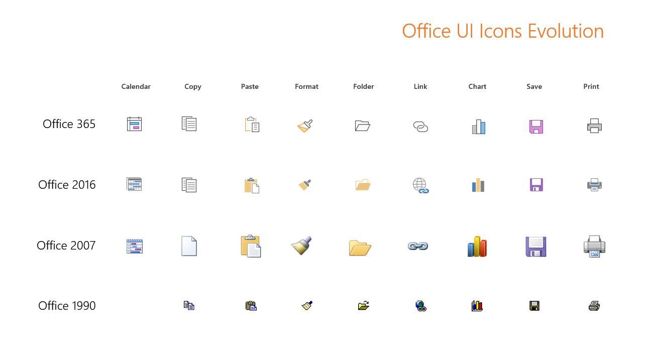 Эволюция иконок в Майкрософт Офис