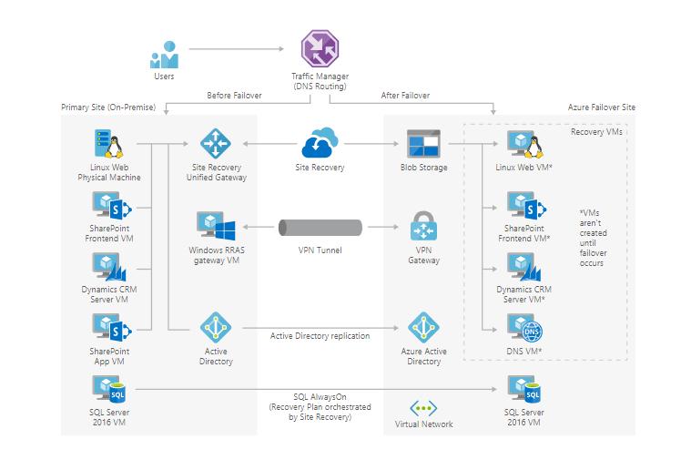 Архитектура решения Azure Site Recovery для корпораций