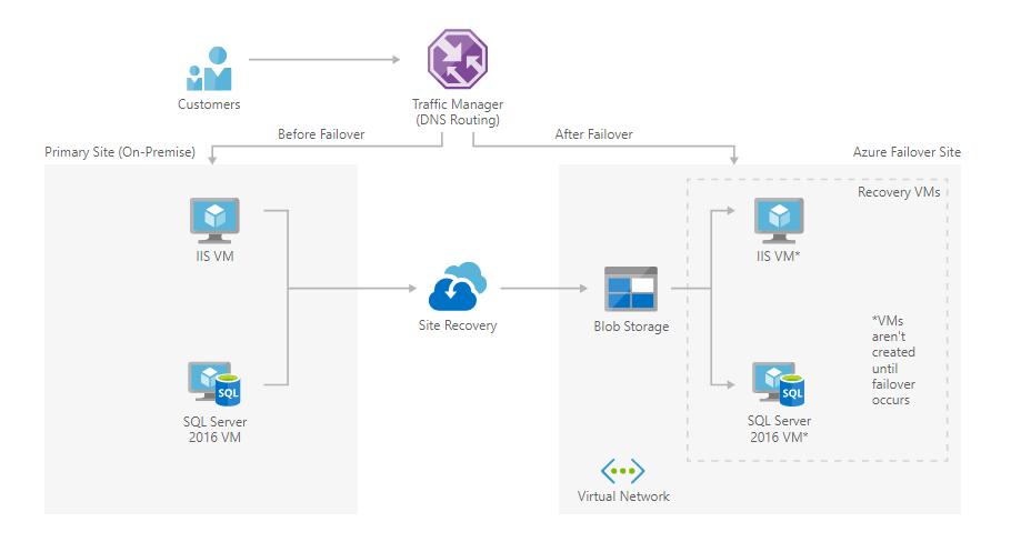 Архитектура решения Azure Site Recovery для малого и среднего бизнеса