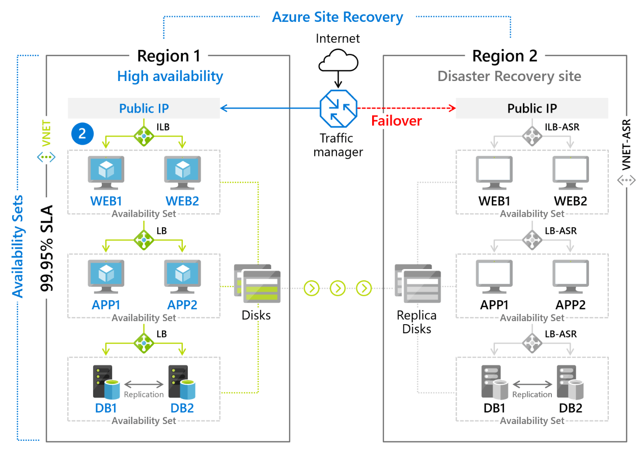 Архитектура Azure Site Recovery