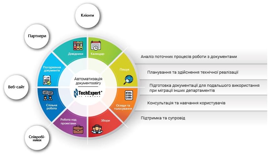 Автоматизація документообігу на основі Microsoft SharePoint