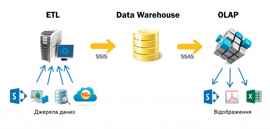 Створення системи бізнес-аналітики