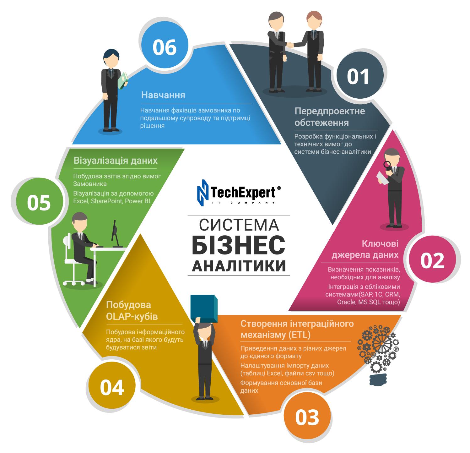 Система бізнес-аналітики. Power BI