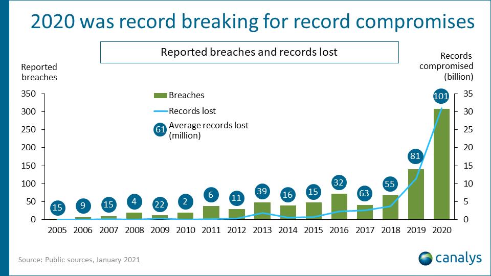 cybersecurity 2021 statistics