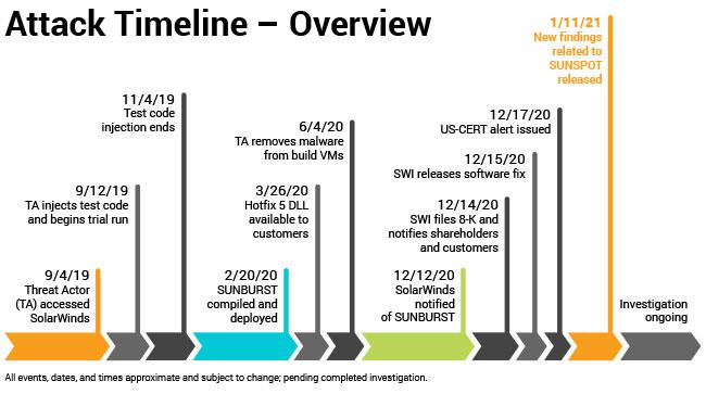 SolarWinds Attack Timeline