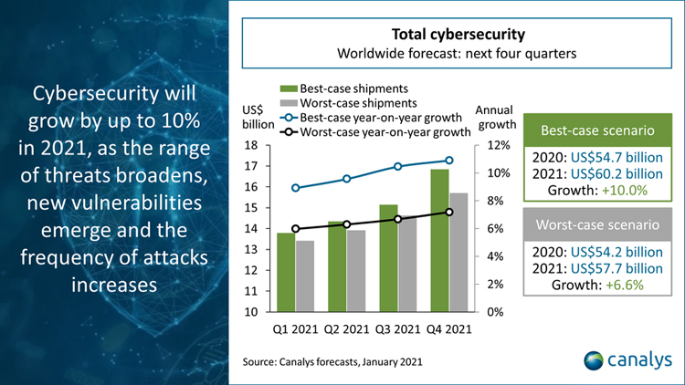 cybersecurity price