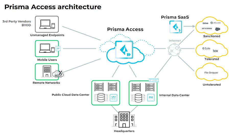 prisma access architecture
